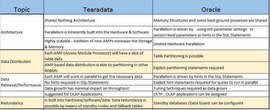 Oracle vs Teradata